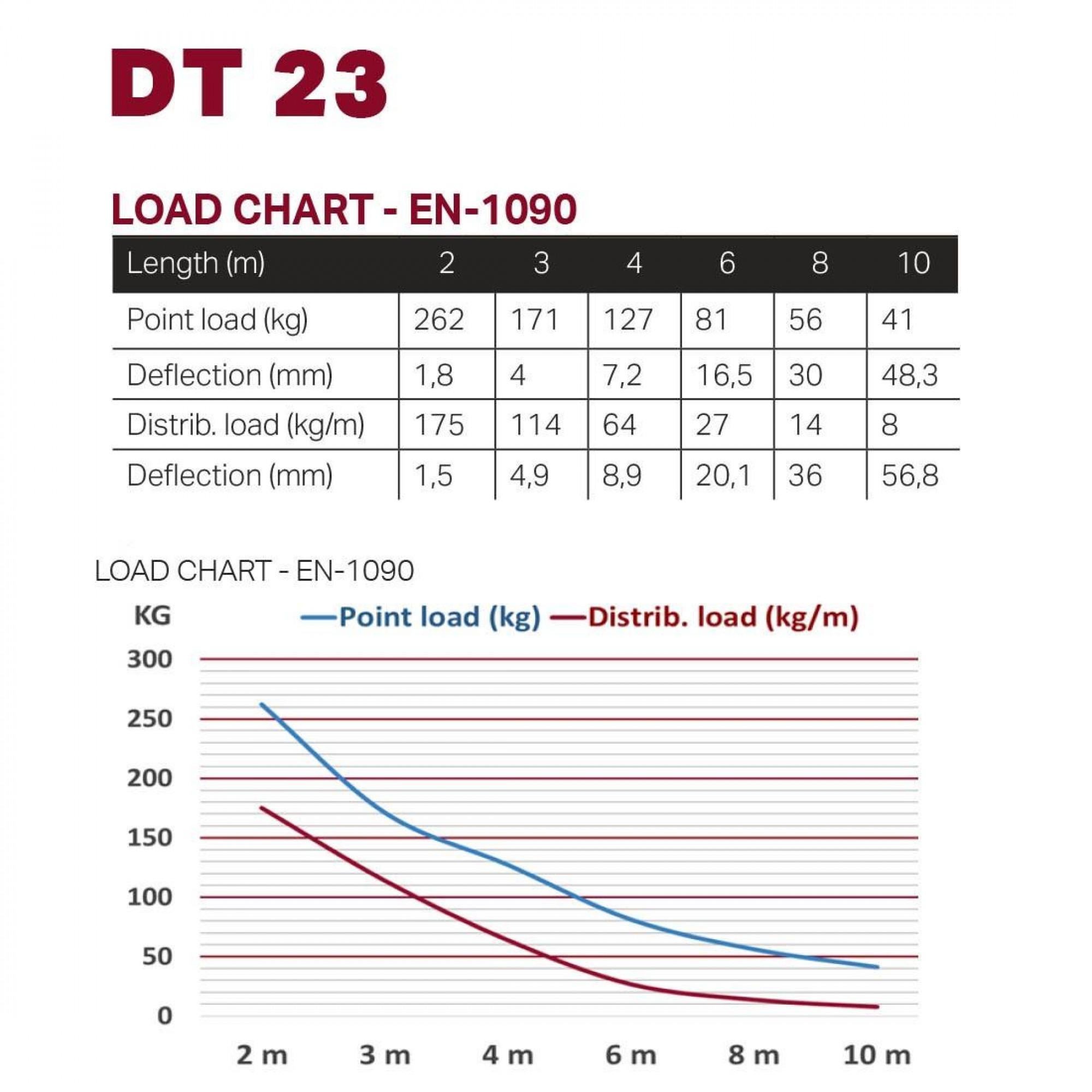 DURATRUSS DT 23-400